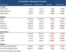 Noutățile săptămânale din domeniul mărfurilor: OPEC și aurul, la momentul adevărului